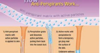 How Antiperspirant Works