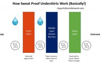 How Sweat Proof Undershirts Work