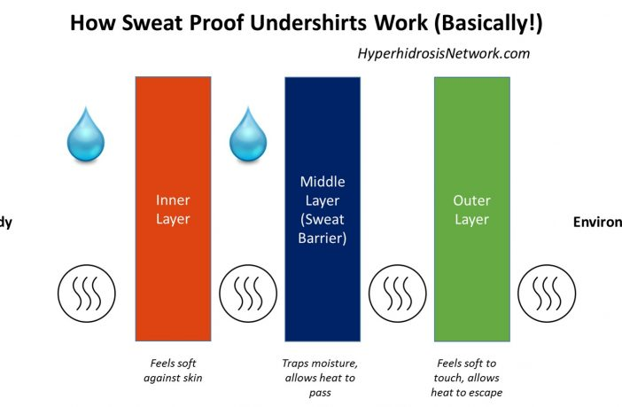 How Sweat Proof Undershirts Work