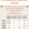 Hyperhidrosis Treatment Comparison