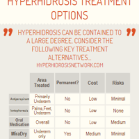 Hyperhidrosis Treatment (Infographic)