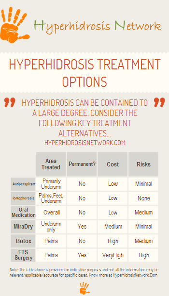 Hyperhidrosis Treatment Comparison