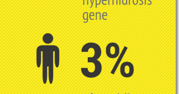 Hyperhidrosis is a common condition (Infogram)